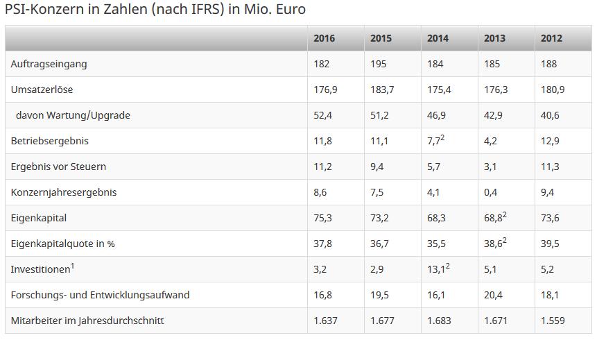 PSI-SOFTWARE-Kursziel-23-EUR-Chartanalyse-Bastian-Galuschka-GodmodeTrader.de-1