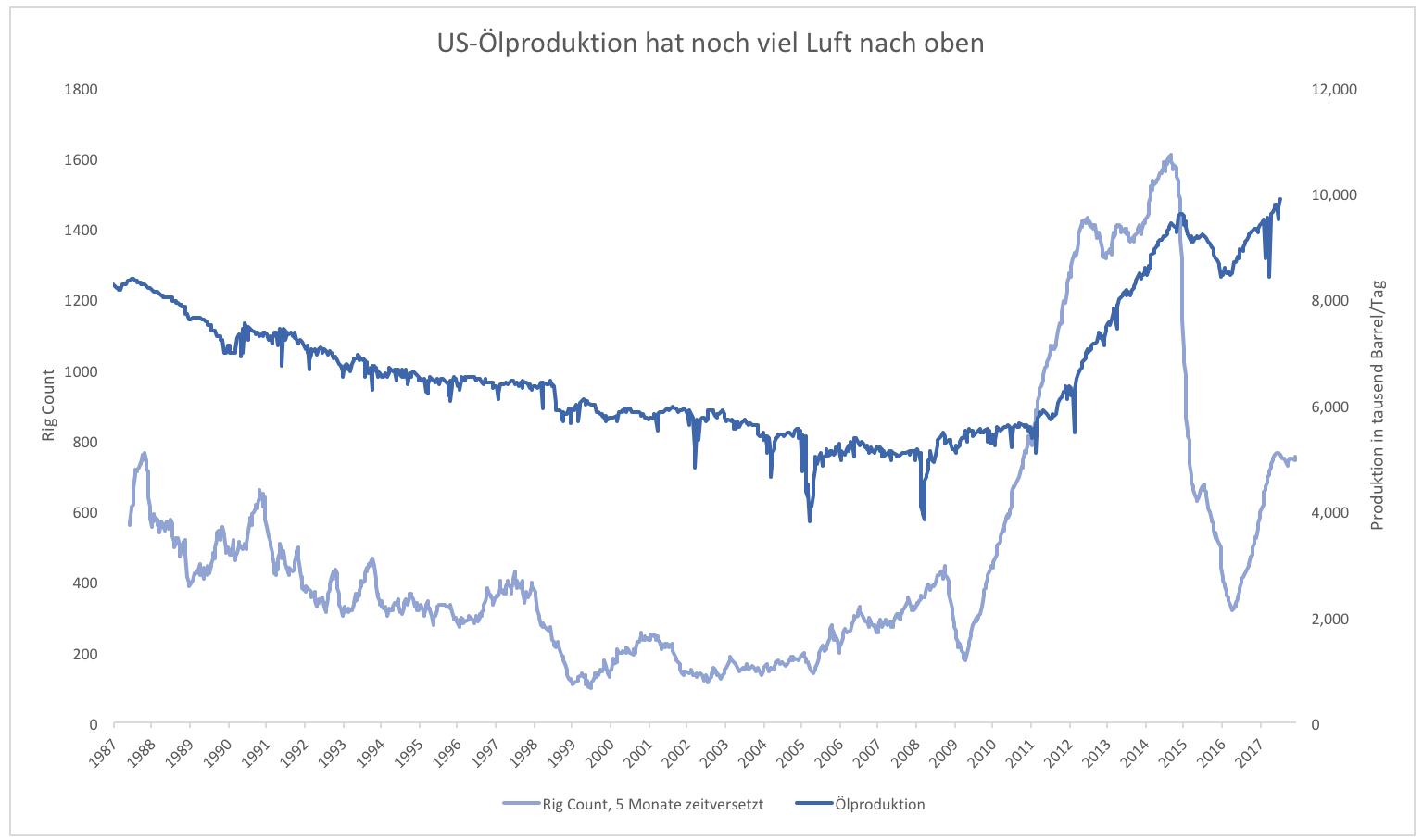 2018-Das-Jahr-des-Ölrekords-Kommentar-Clemens-Schmale-GodmodeTrader.de-2