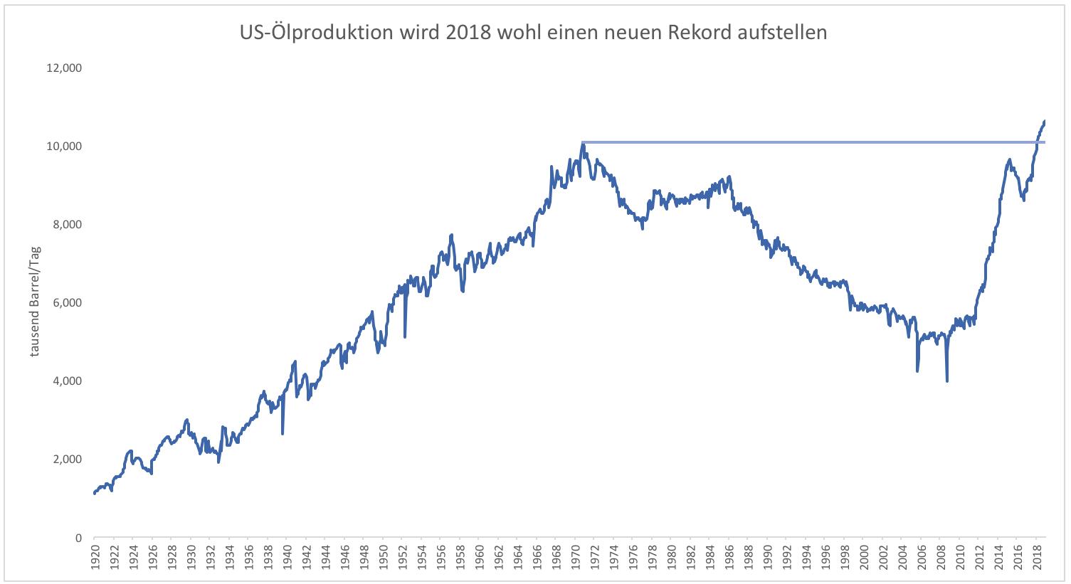 2018-Das-Jahr-des-Ölrekords-Kommentar-Clemens-Schmale-GodmodeTrader.de-1