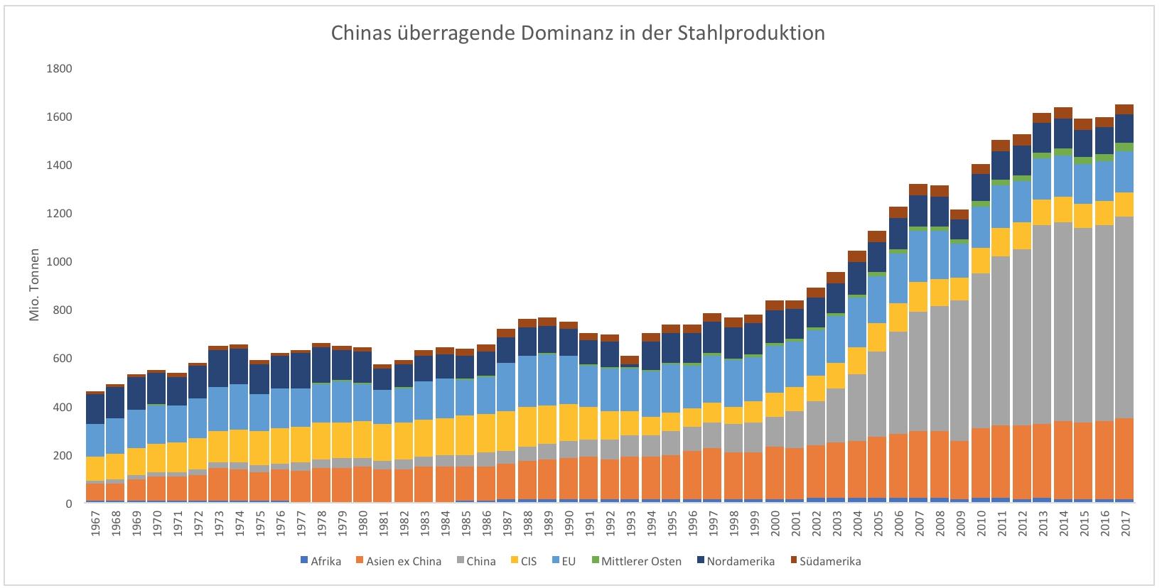 Wie-China-die-Welt-mit-billigem-Stahl-überflutet-Kommentar-Clemens-Schmale-GodmodeTrader.de-1