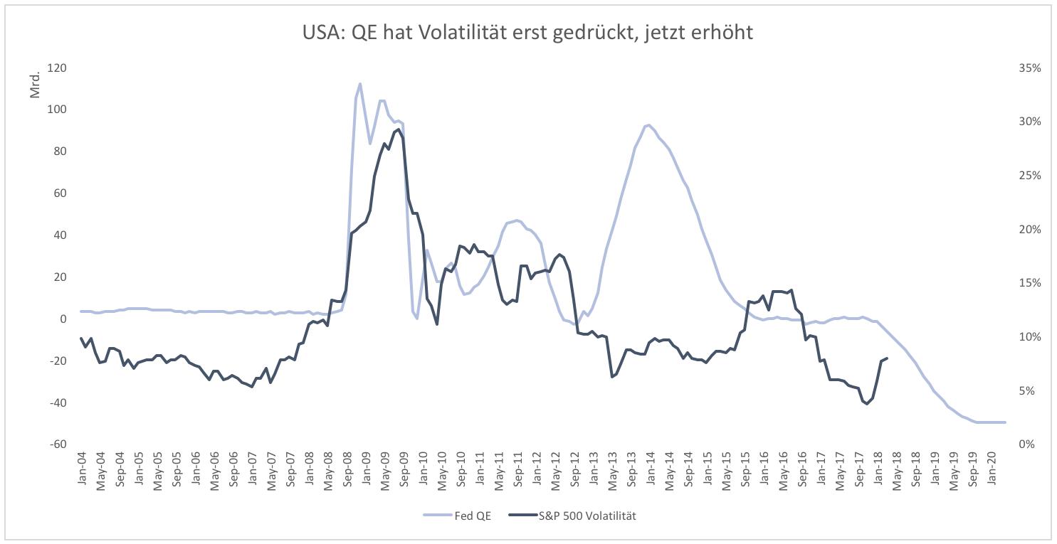 Bedeutet-ein-Ende-des-QE-auch-ein-Ende-der-Rally-Kommentar-Clemens-Schmale-GodmodeTrader.de-1