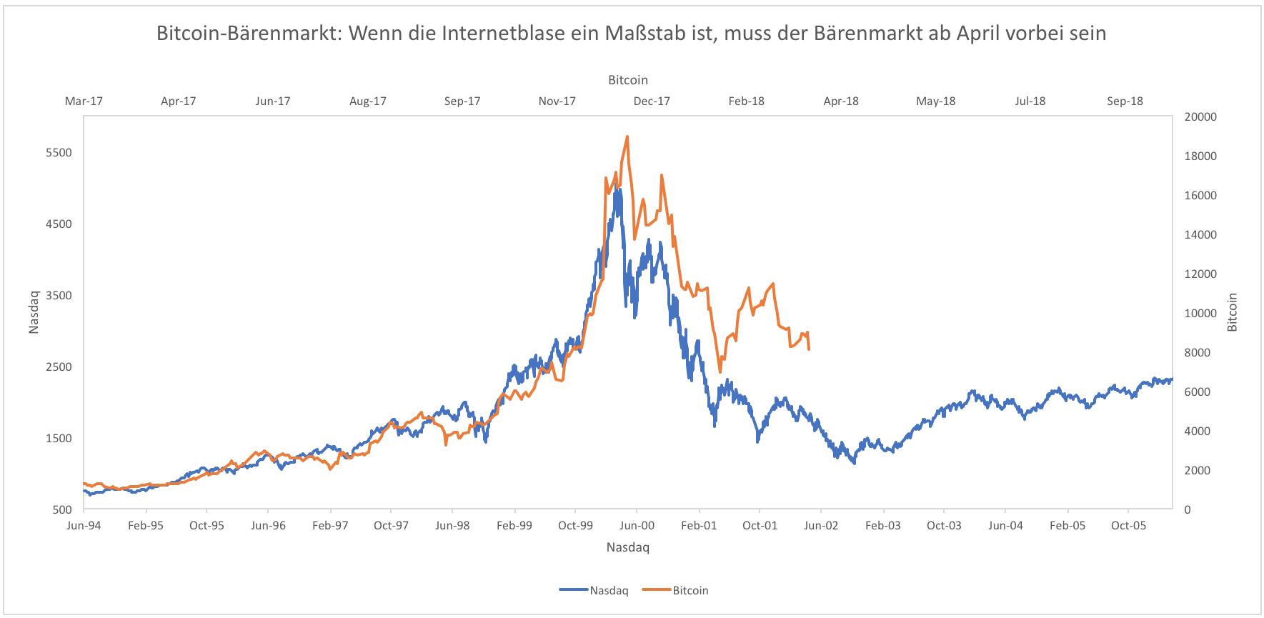 BITCOIN-Ab-April-geht-es-wieder-aufwärts-Kommentar-Clemens-Schmale-GodmodeTrader.de-1