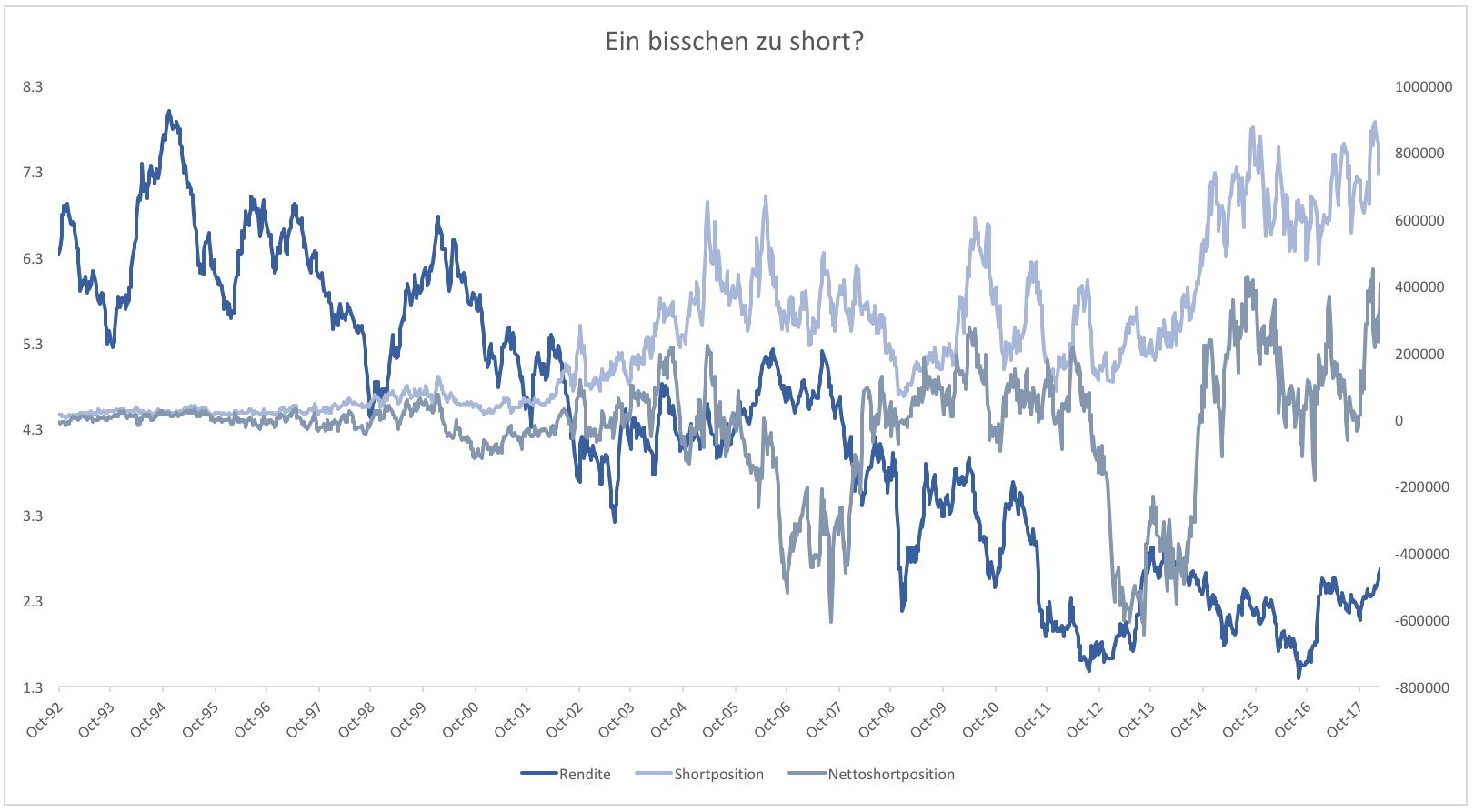 Vorsicht-Extreme-Short-Quoten-bei-Anleihen-Kommentar-Clemens-Schmale-GodmodeTrader.de-1