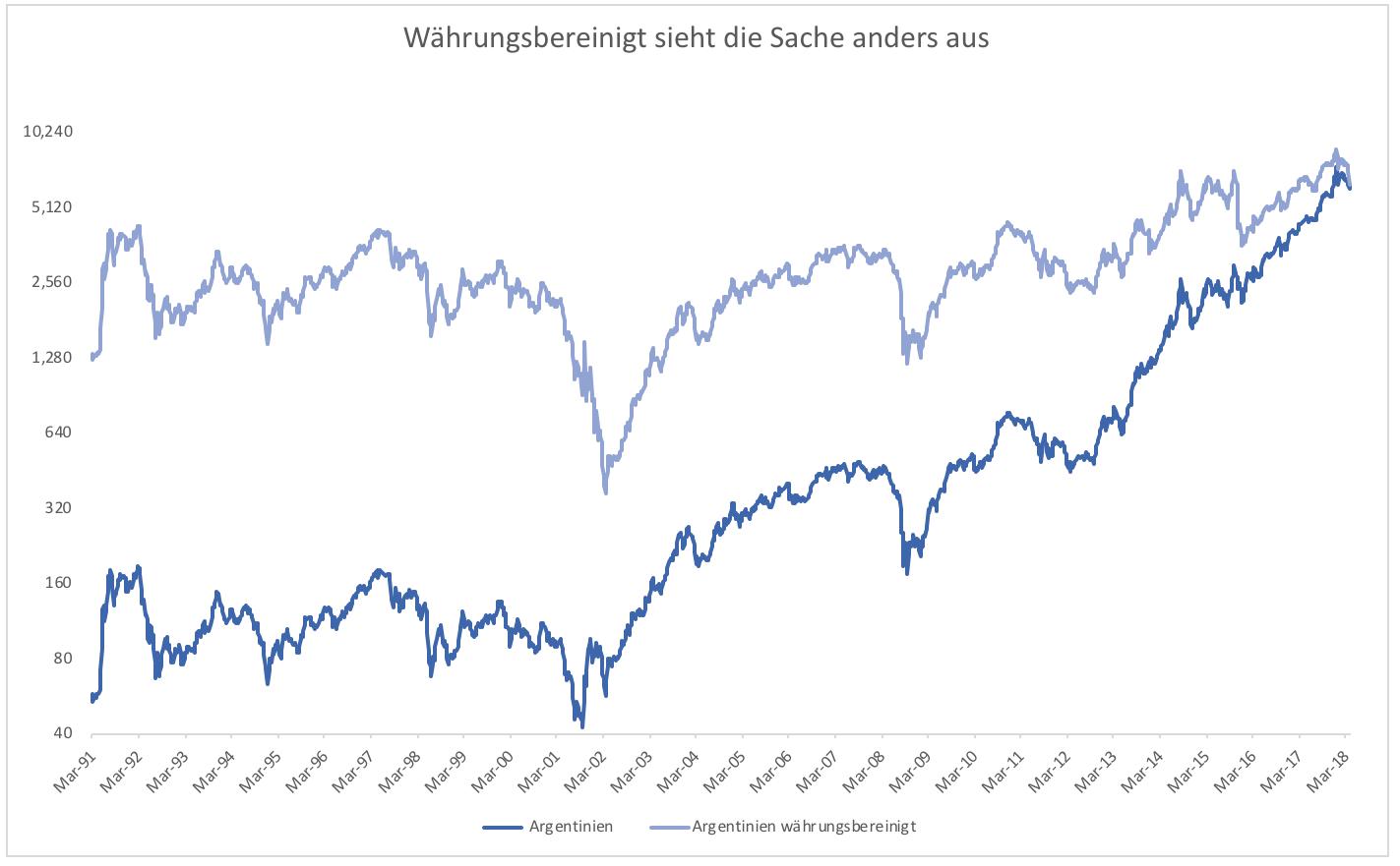 Emerging-Markets-Ausbruch-oder-Zusammenbruch-Kommentar-Clemens-Schmale-GodmodeTrader.de-3