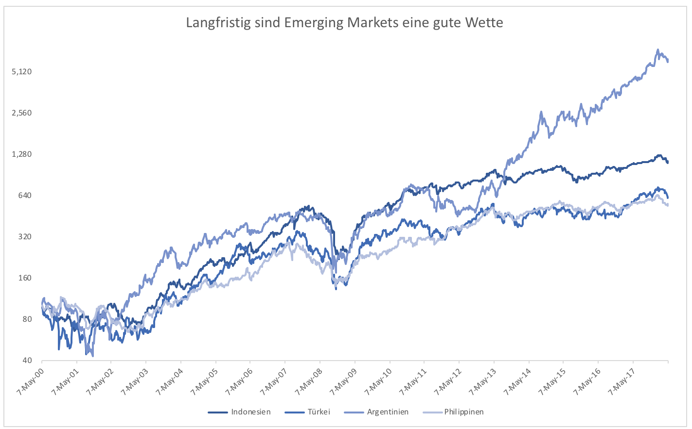 Emerging-Markets-Ausbruch-oder-Zusammenbruch-Kommentar-Clemens-Schmale-GodmodeTrader.de-2