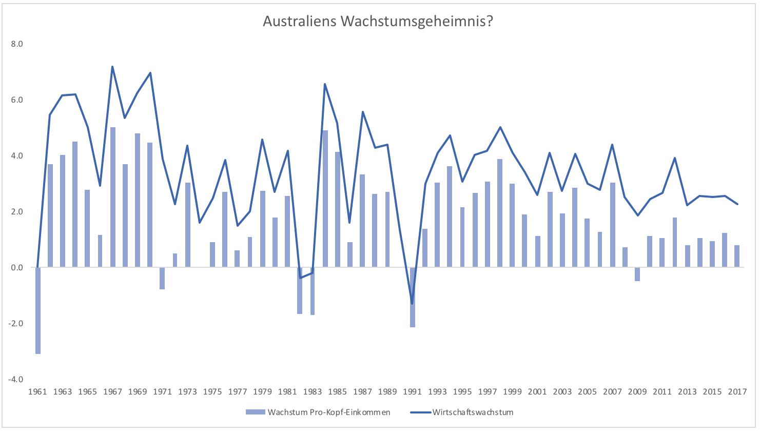 Wieso-wächst-die-Eurozone-so-langsam-Kommentar-Clemens-Schmale-GodmodeTrader.de-2