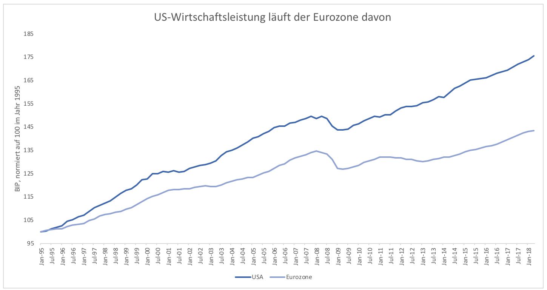 Wieso-wächst-die-Eurozone-so-langsam-Kommentar-Clemens-Schmale-GodmodeTrader.de-1