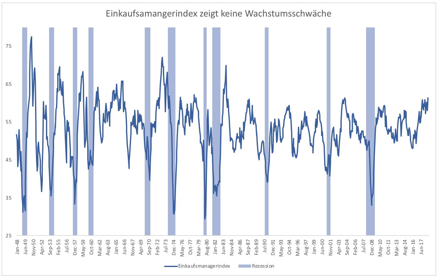 5-Gründe-warum-es-zu-keiner-Rezession-kommen-wird-Kommentar-Clemens-Schmale-GodmodeTrader.de-5
