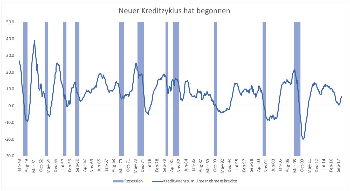 5-Gründe-warum-es-zu-keiner-Rezession-kommen-wird-Kommentar-Clemens-Schmale-GodmodeTrader.de-3