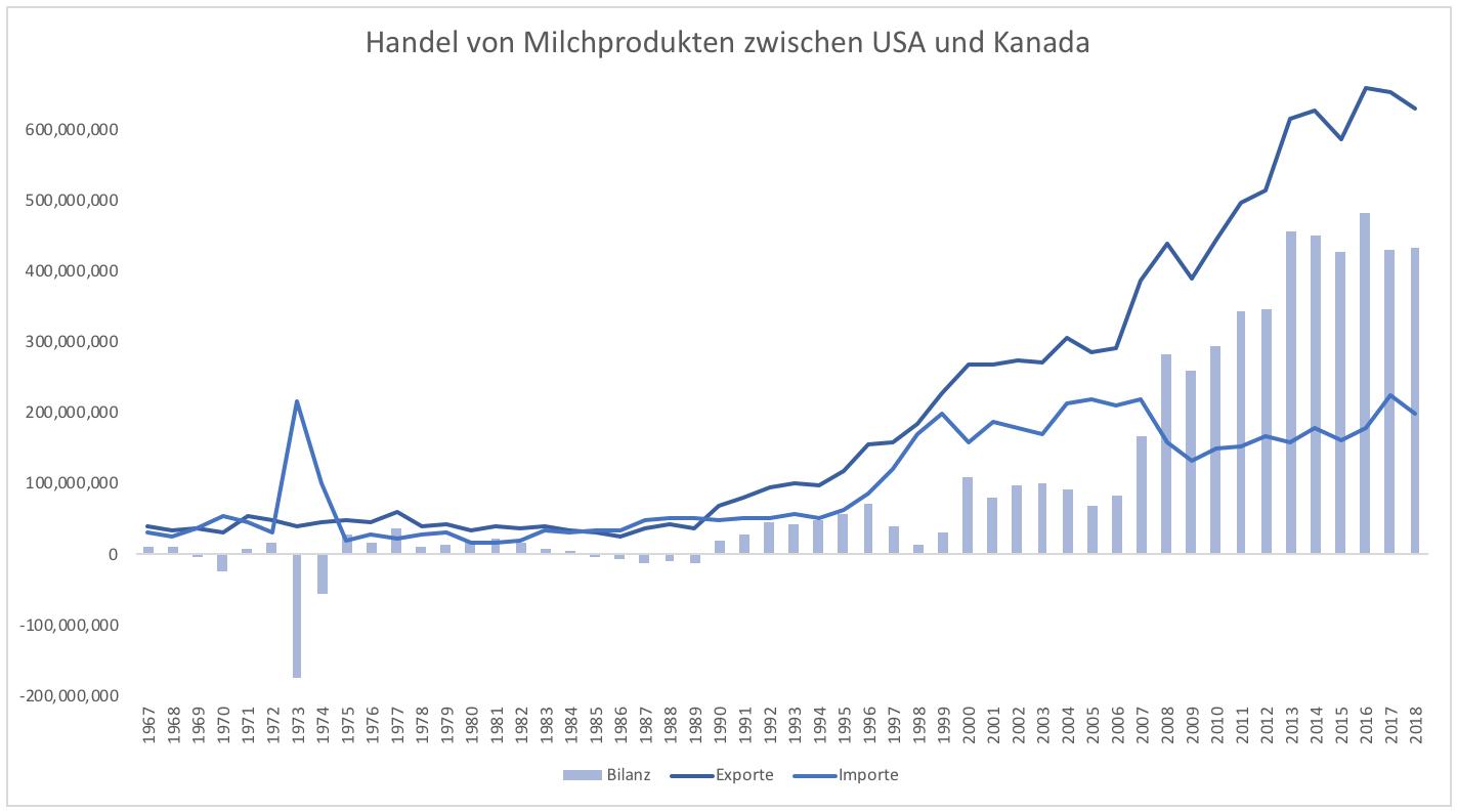 Scheitert-NAFTA-an-Milchprodukten-Kommentar-Clemens-Schmale-GodmodeTrader.de-1