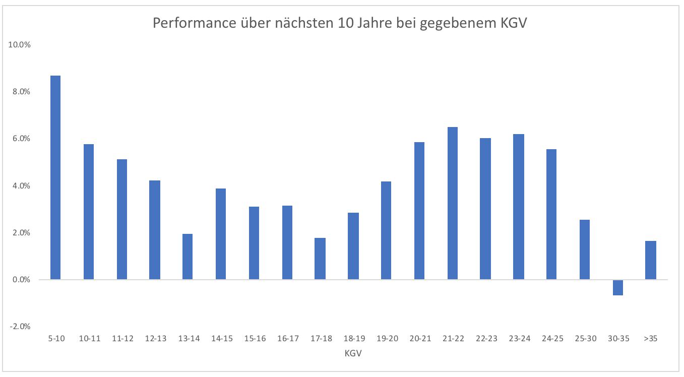 US-Aktien-Magere-Jahre-voraus-Kommentar-Clemens-Schmale-GodmodeTrader.de-1