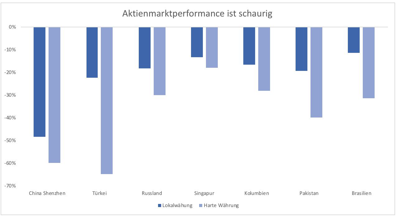 Die-Emerging-Markets-Krise-bleibt-ein-Rätsel-Kommentar-Clemens-Schmale-GodmodeTrader.de-1