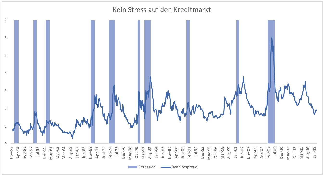 5-Gründe-warum-es-zu-keiner-Rezession-kommen-wird-Kommentar-Clemens-Schmale-GodmodeTrader.de-4