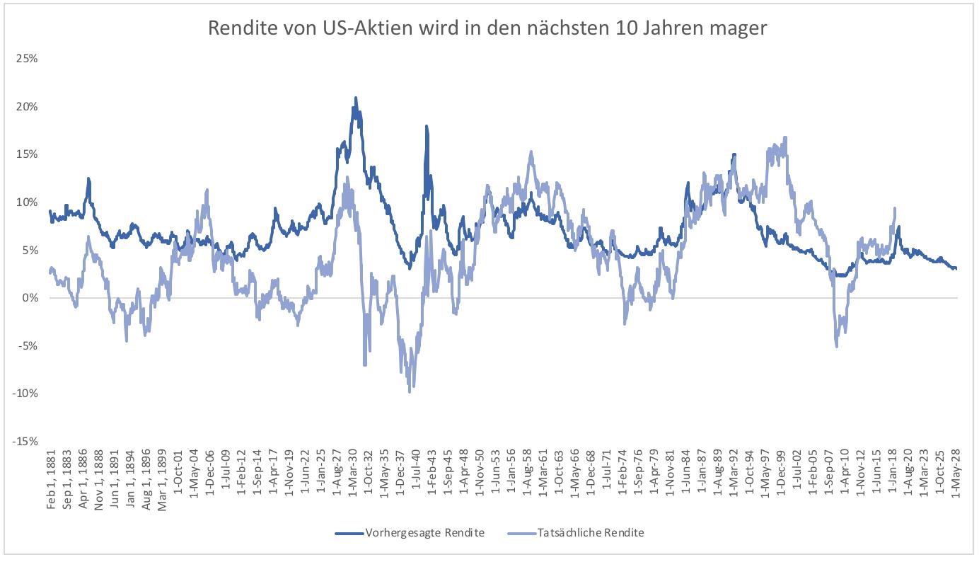 US-Aktien-Magere-Jahre-voraus-Kommentar-Clemens-Schmale-GodmodeTrader.de-2