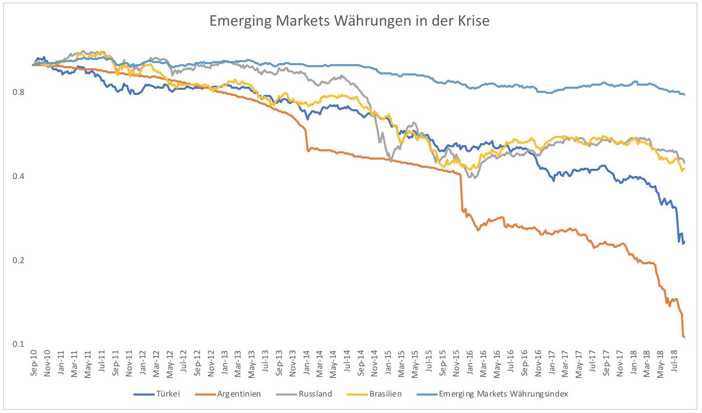Die-Emerging-Markets-Krise-bleibt-ein-Rätsel-Kommentar-Clemens-Schmale-GodmodeTrader.de-2
