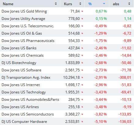 US-INDIZES-Geschafft-Dow-Jones-am-EMA200-Chartanalyse-Bastian-Galuschka-GodmodeTrader.de-1