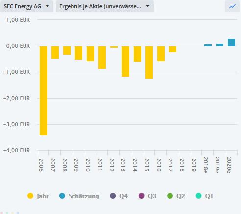 SFC-ENERGY-Interessanter-Chart-durchwachsene-Fundamentals-Chartanalyse-Bastian-Galuschka-GodmodeTrader.de-1
