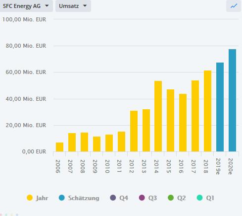 SFC-ENERGY-Interessanter-Chart-durchwachsene-Fundamentals-Chartanalyse-Bastian-Galuschka-GodmodeTrader.de-2