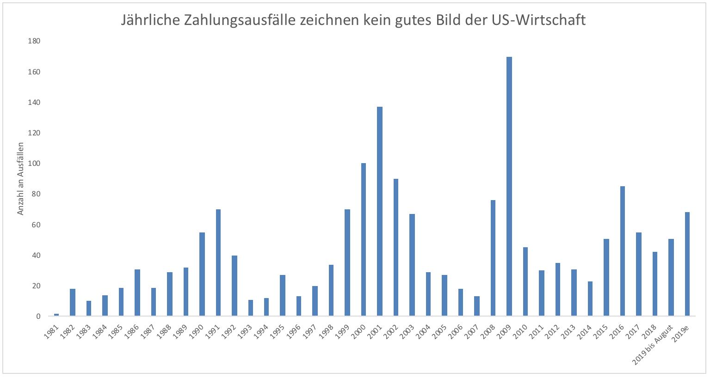 Die-US-Wirtschaft-bröckelt-Kommentar-Clemens-Schmale-GodmodeTrader.de-2
