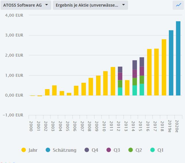 Dieser-Chart-gefällt-mir-außerordentlich-gut-Chartanalyse-Bastian-Galuschka-GodmodeTrader.de-3