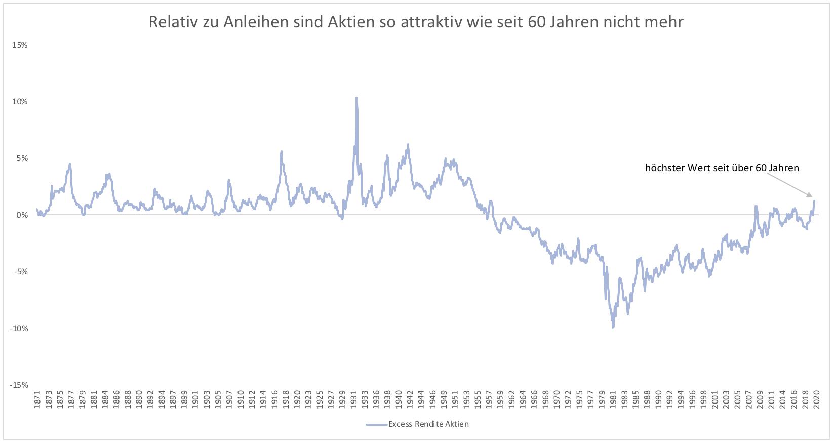 Wenn-Aktien-jetzt-nicht-attraktiv-sind-Kommentar-Clemens-Schmale-GodmodeTrader.de-2