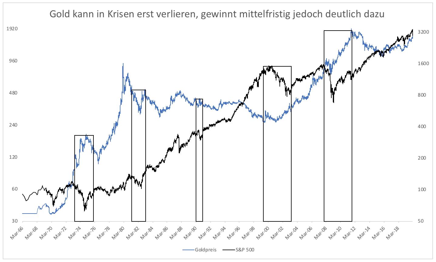 Wieso-versagt-Gold-als-sicherer-Hafen-Kommentar-Clemens-Schmale-GodmodeTrader.de-2