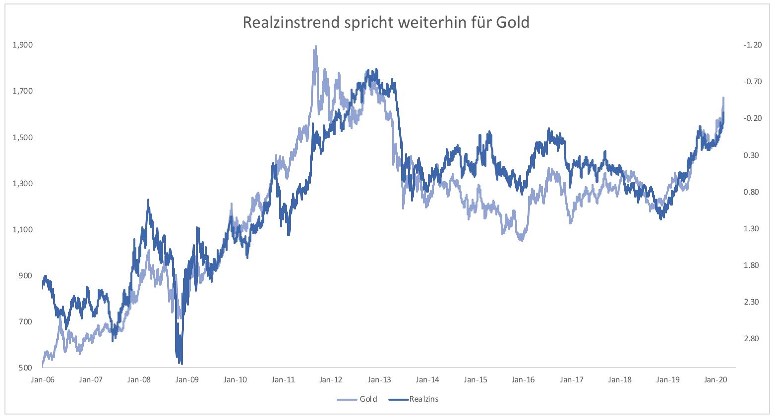 Wieso-versagt-Gold-als-sicherer-Hafen-Kommentar-Clemens-Schmale-GodmodeTrader.de-3