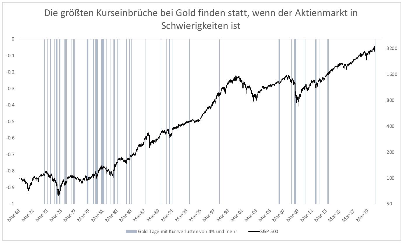 Wieso-versagt-Gold-als-sicherer-Hafen-Kommentar-Clemens-Schmale-GodmodeTrader.de-1