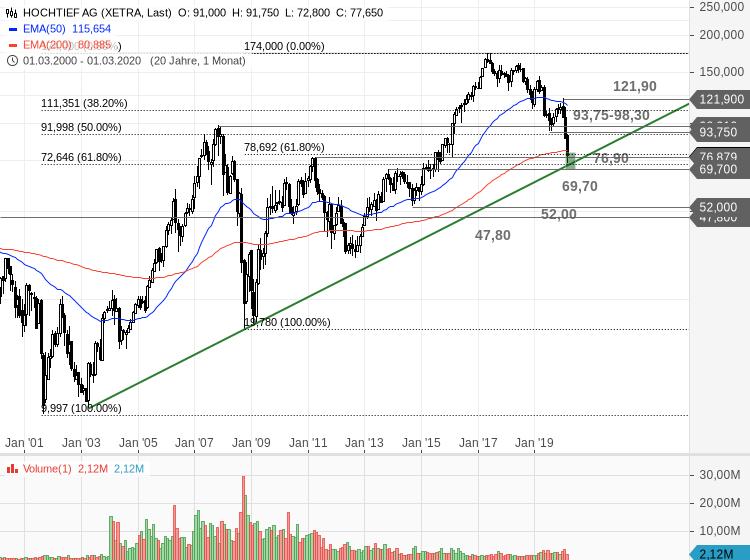 HOCHTIEF-Aktienrückkaufprogramm-auf-interessantem-Kursniveau-Chartanalyse-Bastian-Galuschka-GodmodeTrader.de-1