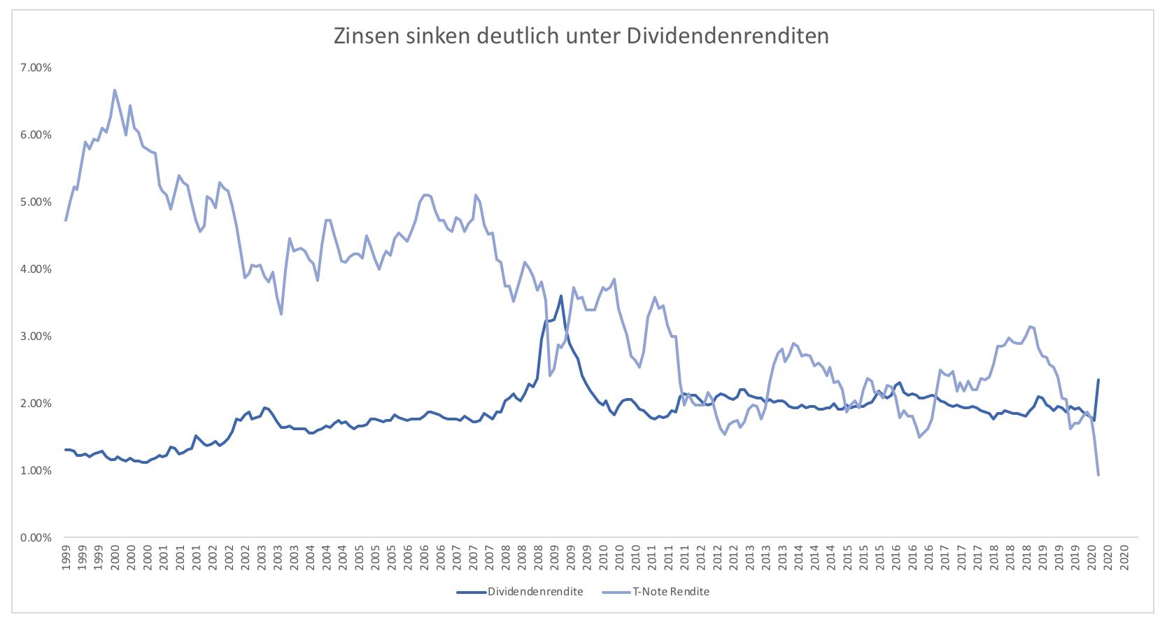 Wenn-Aktien-jetzt-nicht-attraktiv-sind-Kommentar-Clemens-Schmale-GodmodeTrader.de-1