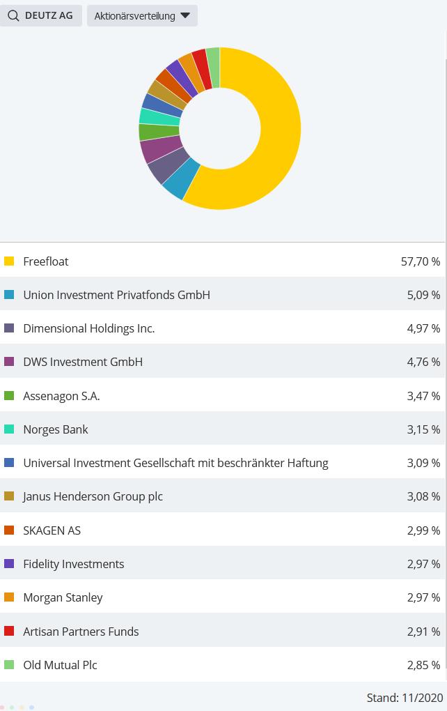 DEUTZ-Die-Motoren-laufen-an-Chartanalyse-Bastian-Galuschka-GodmodeTrader.de-2