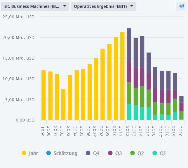 IBM-Aktie-mit-erneutem-Sell-off-nach-Zahlen-Chartanalyse-Bastian-Galuschka-GodmodeTrader.de-2