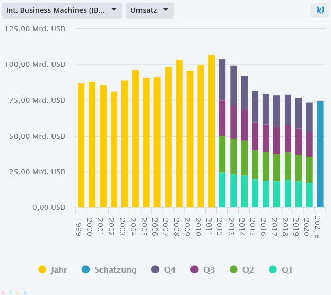 IBM-Aktie-mit-erneutem-Sell-off-nach-Zahlen-Chartanalyse-Bastian-Galuschka-GodmodeTrader.de-1