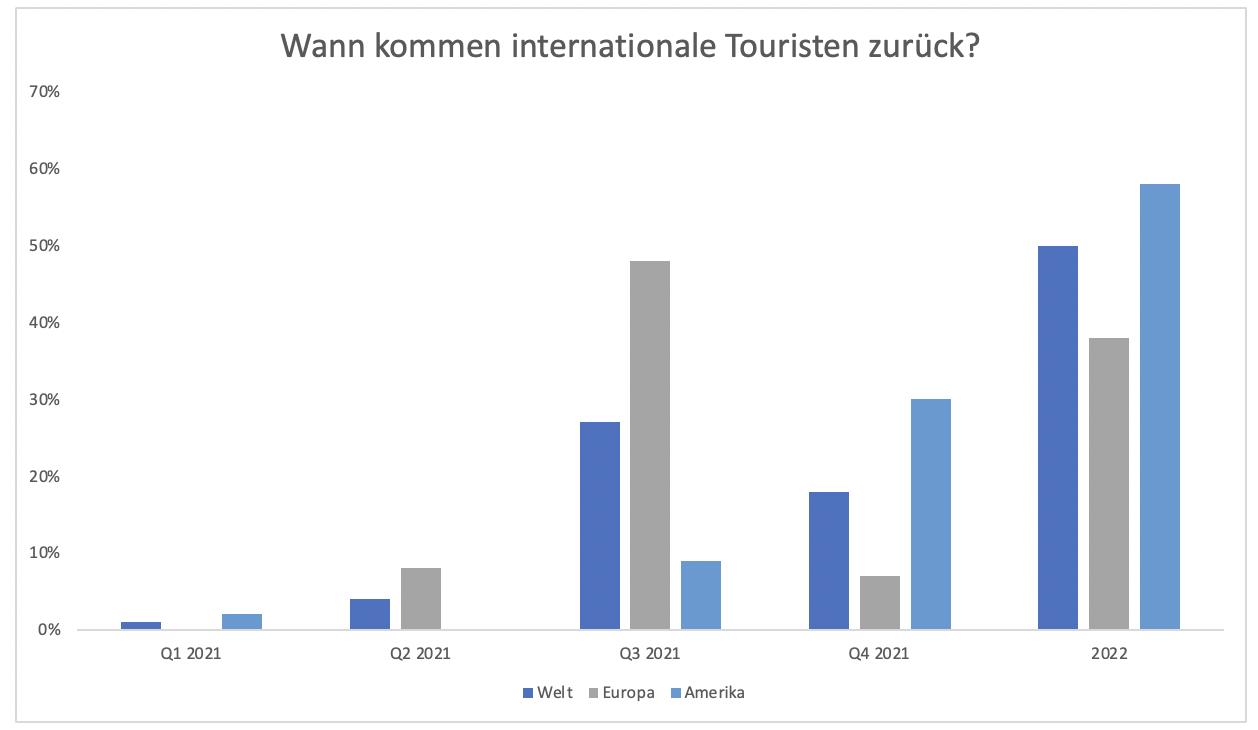 Tourismus-Aktien-Rette-sich-wer-kann-Chartanalyse-Clemens-Schmale-GodmodeTrader.de-3
