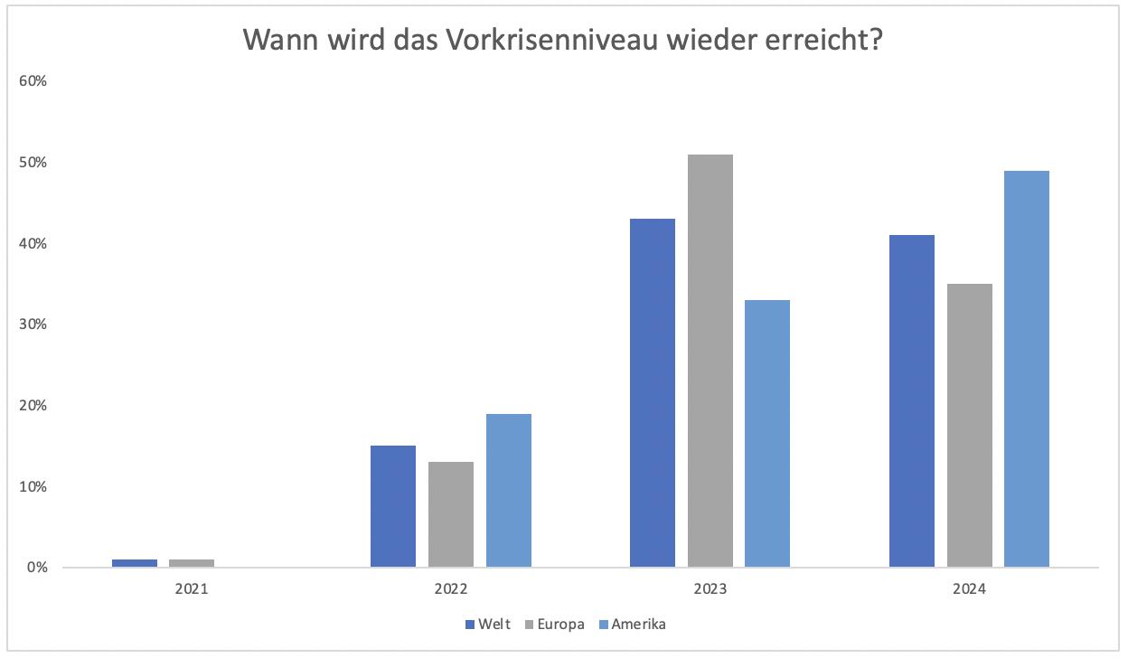 Tourismus-Aktien-Rette-sich-wer-kann-Chartanalyse-Clemens-Schmale-GodmodeTrader.de-4