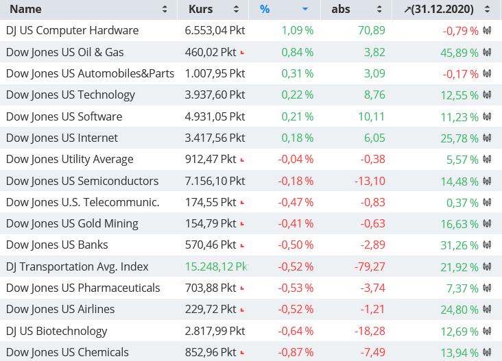 US-INDIZES-Der-Dow-Jones-hat-weiter-Probleme-Chartanalyse-Bastian-Galuschka-GodmodeTrader.de-1