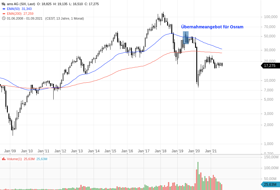 AMS-Schwacher-Chart-gutes-CRV-Chartanalyse-Bastian-Galuschka-GodmodeTrader.de-1