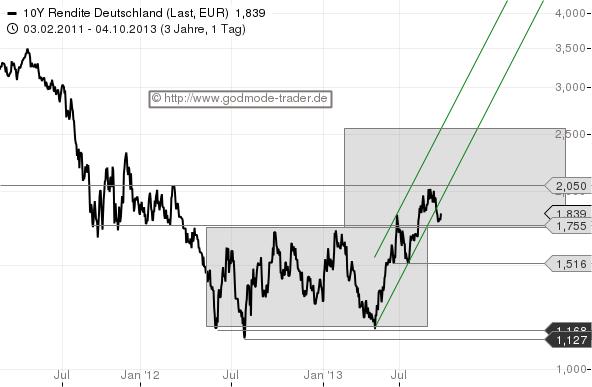 Salomons-Marktüberblick-Zinsen-rauf-Aktien-runter-Kommentar-Stefan-Salomon-GodmodeTrader.de-4