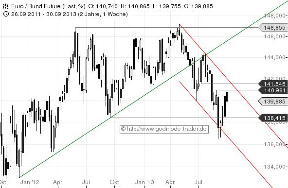 Salomons-Marktüberblick-Zinsen-rauf-Aktien-runter-Kommentar-Stefan-Salomon-GodmodeTrader.de-5