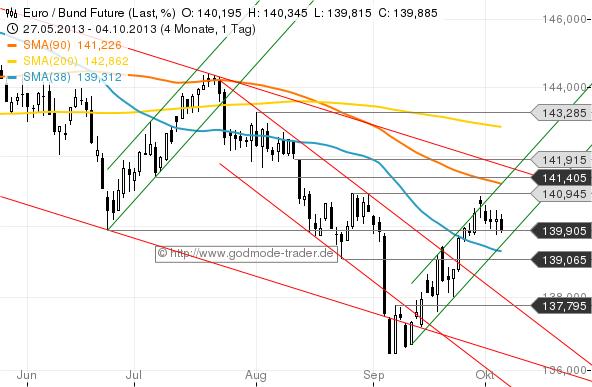 Salomons-Marktüberblick-Zinsen-rauf-Aktien-runter-Kommentar-Stefan-Salomon-GodmodeTrader.de-6