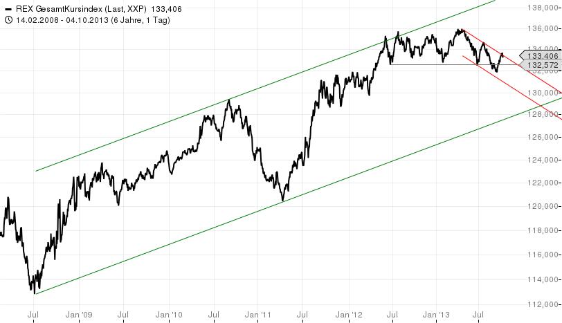 Salomons-Marktüberblick-Zinsen-rauf-Aktien-runter-Kommentar-Stefan-Salomon-GodmodeTrader.de-7