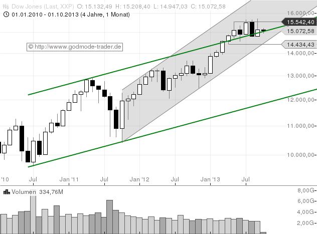 Salomons-Marktüberblick-Zinsen-rauf-Aktien-runter-Kommentar-Stefan-Salomon-GodmodeTrader.de-2