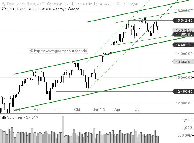 Salomons-Marktüberblick-Zinsen-rauf-Aktien-runter-Kommentar-Stefan-Salomon-GodmodeTrader.de-1