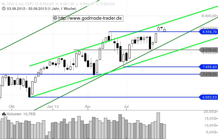 Salomons-Marktüberblick-Zinsen-rauf-Aktien-runter-Kommentar-Stefan-Salomon-GodmodeTrader.de-3