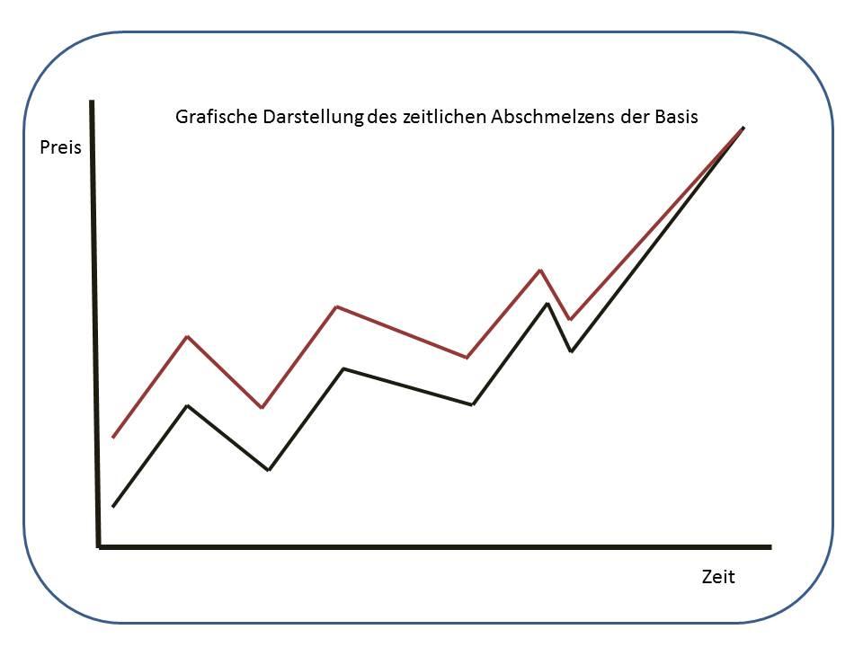 Die-Index-Arbitrage-hält-Kasse-und-Future-zusammen-Kommentar-Uwe-Wagner-GodmodeTrader.de-1