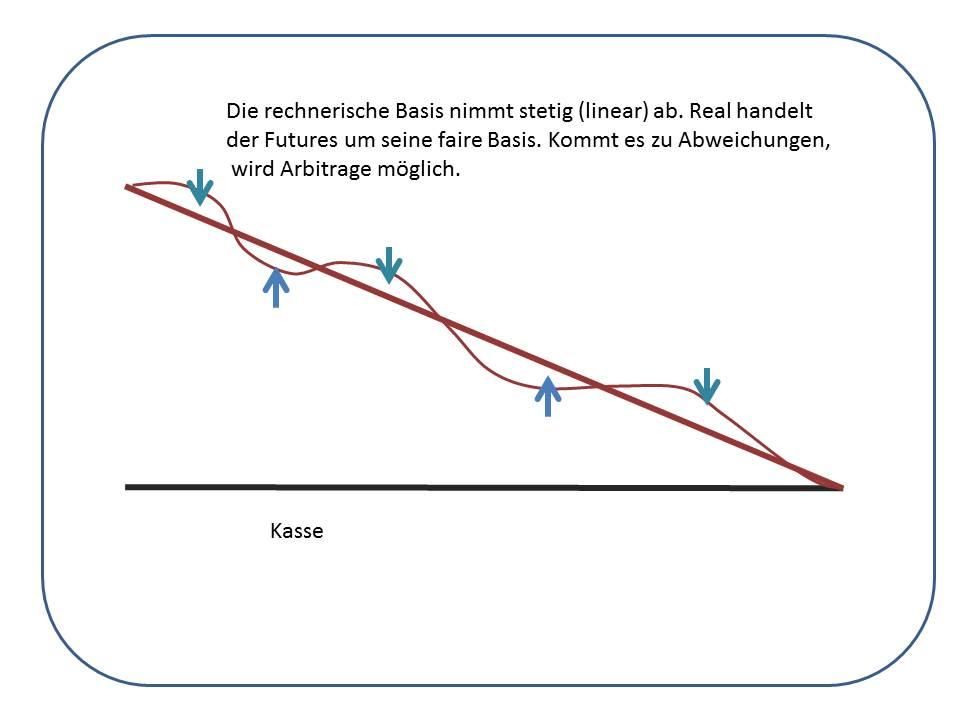 Die-Index-Arbitrage-hält-Kasse-und-Future-zusammen-Kommentar-Uwe-Wagner-GodmodeTrader.de-2