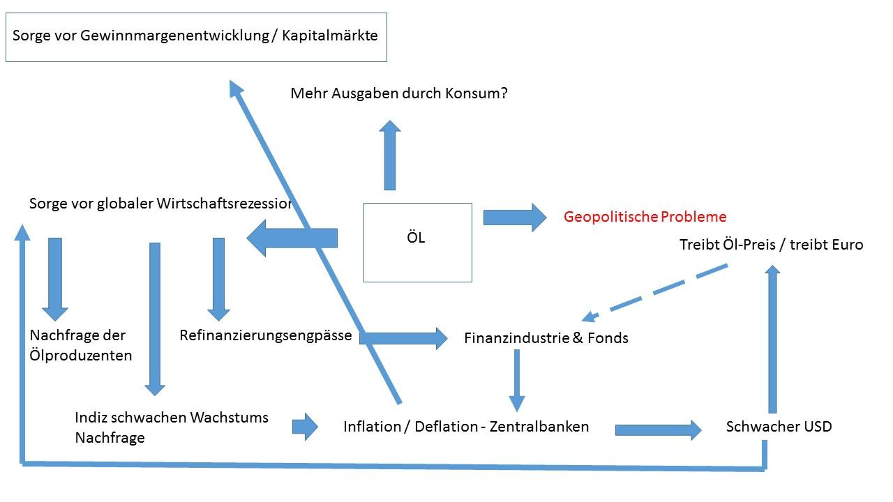 Wochenkommentar-vom-21-Februar-2016-Kommentar-Uwe-Wagner-GodmodeTrader.de-1