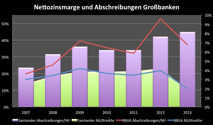 Spanische-Banken-Fast-über-den-Berg-Kommentar-Clemens-Schmale-GodmodeTrader.de-7