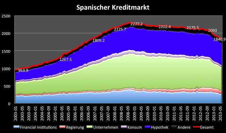 Spanische-Banken-Fast-über-den-Berg-Kommentar-Clemens-Schmale-GodmodeTrader.de-3
