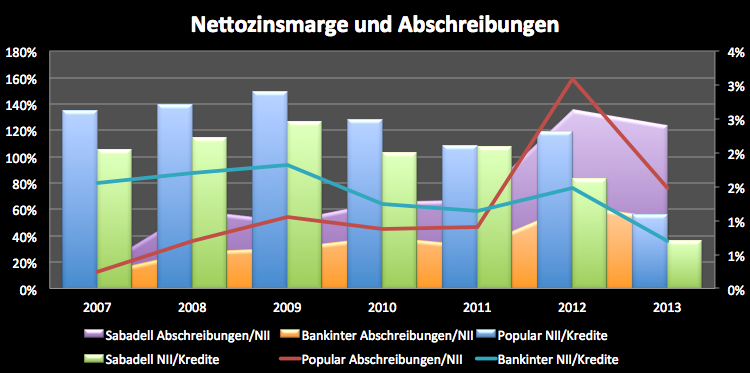 Spanische-Banken-Fast-über-den-Berg-Kommentar-Clemens-Schmale-GodmodeTrader.de-8
